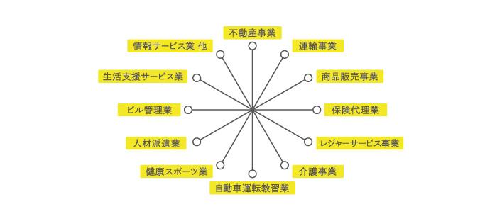 各事業関連図