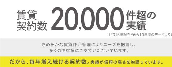 契約数20,000実績